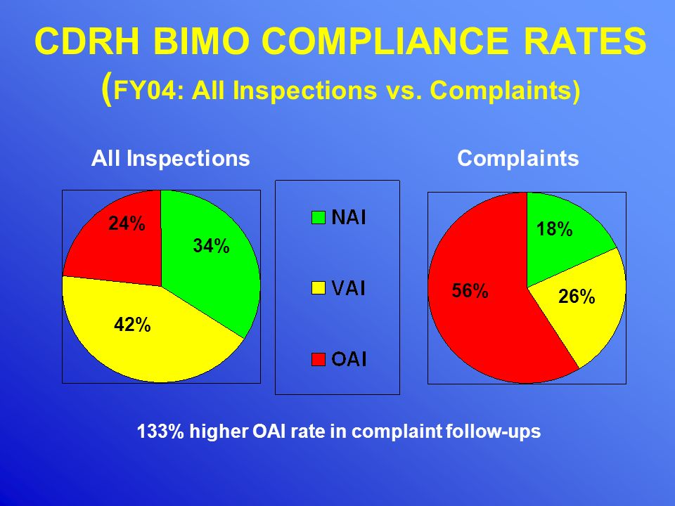 CDRH BIMO COMPLIANCE RATES (FY04: All Inspections vs. Complaints)