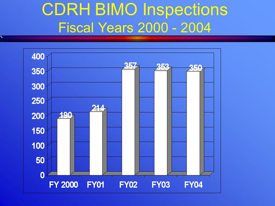 CDRH BIMO Inspections Fiscal Years 2000 - 2004