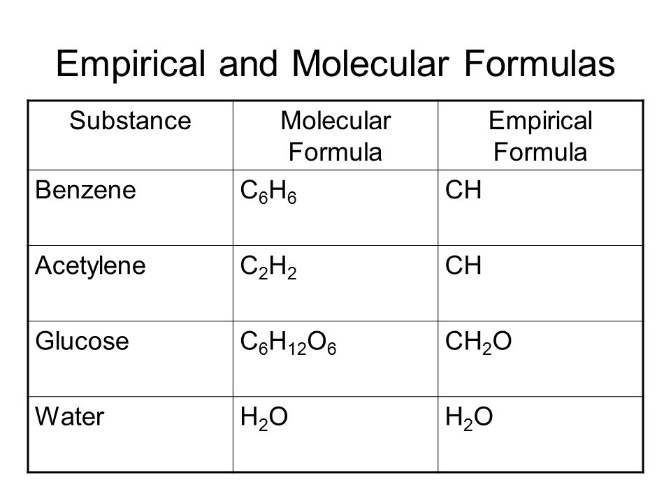 Empirical and molecular formula worksheet answers key