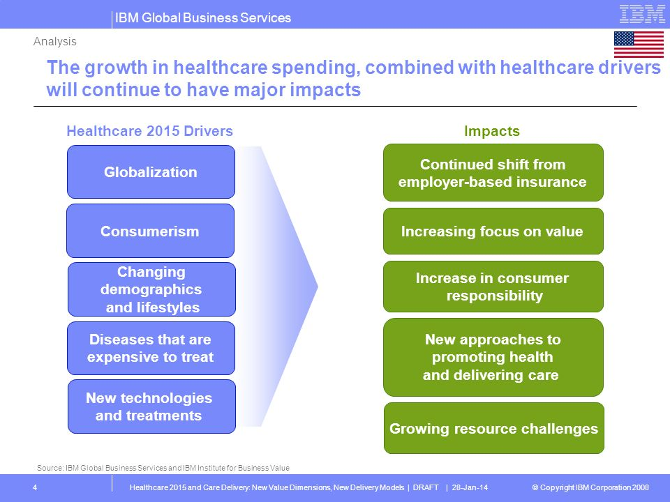 Analysis The growth in healthcare spending, combined with healthcare drivers will continue to have major impacts.