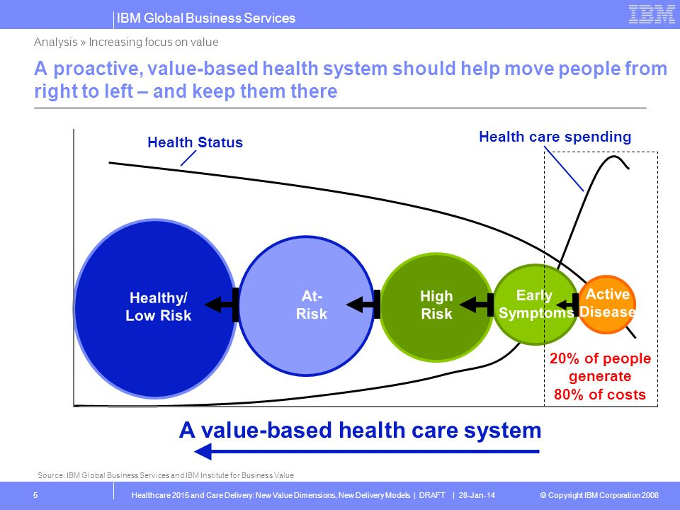 A value-based health care system