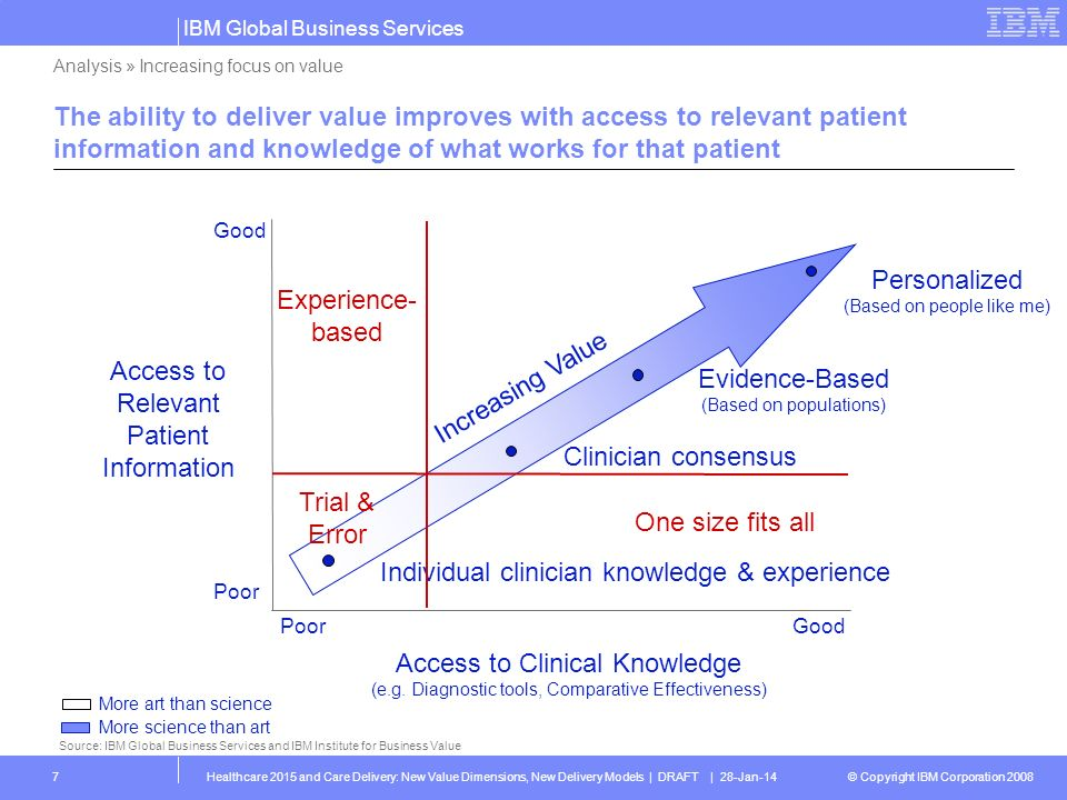 Relevant Patient Information Evidence-Based Increasing Value