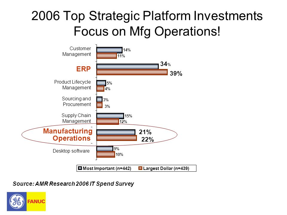 2006 Top Strategic Platform Investments Focus on Mfg Operations!