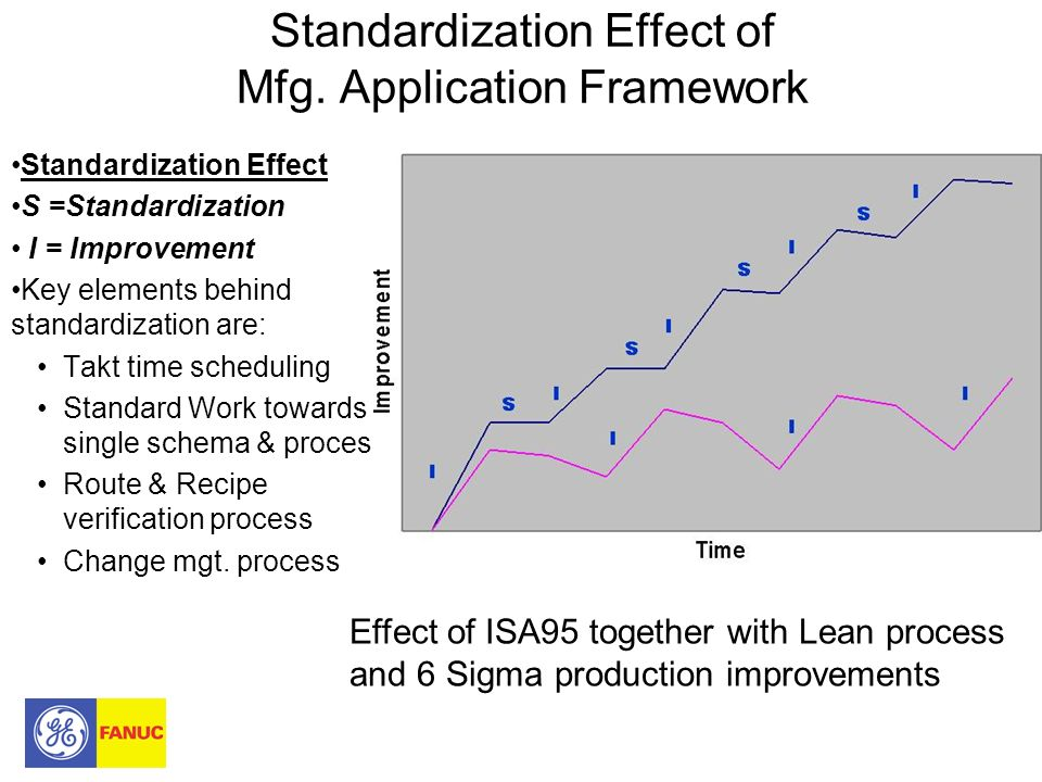 Standardization Effect of Mfg. Application Framework