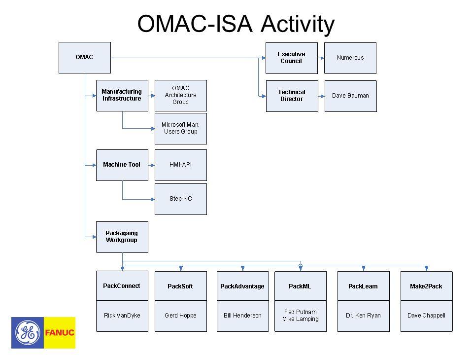OMAC-ISA Activity