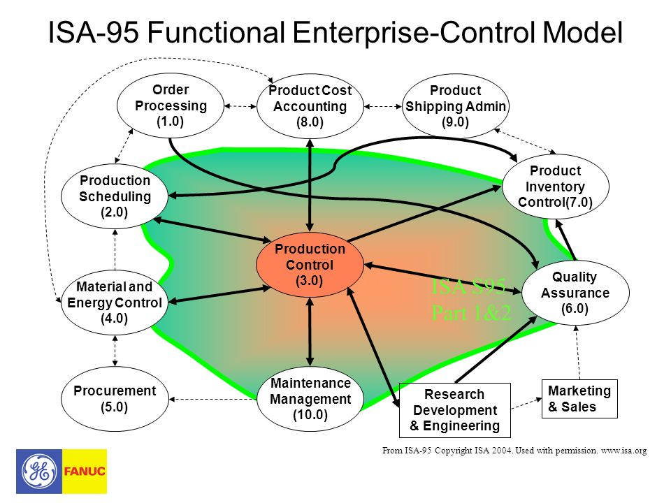 ISA-95 Functional Enterprise-Control Model