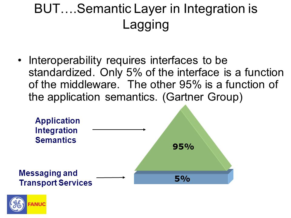 BUT….Semantic Layer in Integration is Lagging