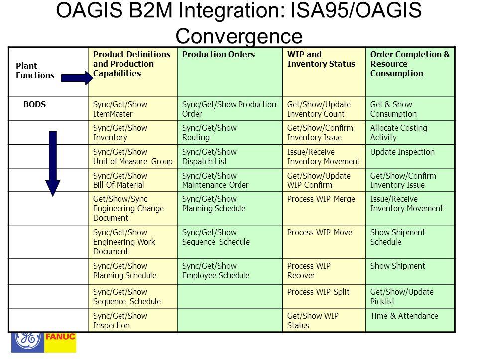 OAGIS B2M Integration: ISA95/OAGIS Convergence