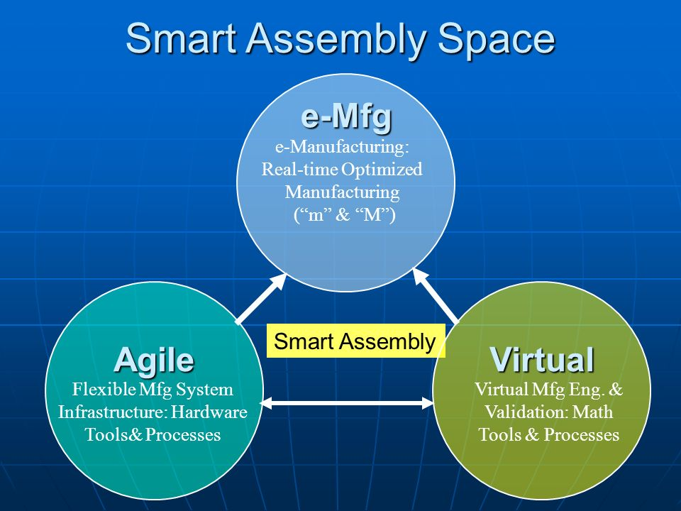 Smart Assembly Space e-Mfg Virtual Agile Smart Assembly