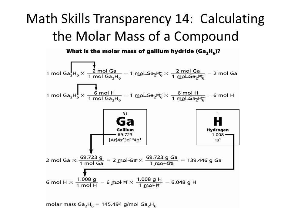 Math Skills Transparency 14: Calculating the Molar Mass of a Compound