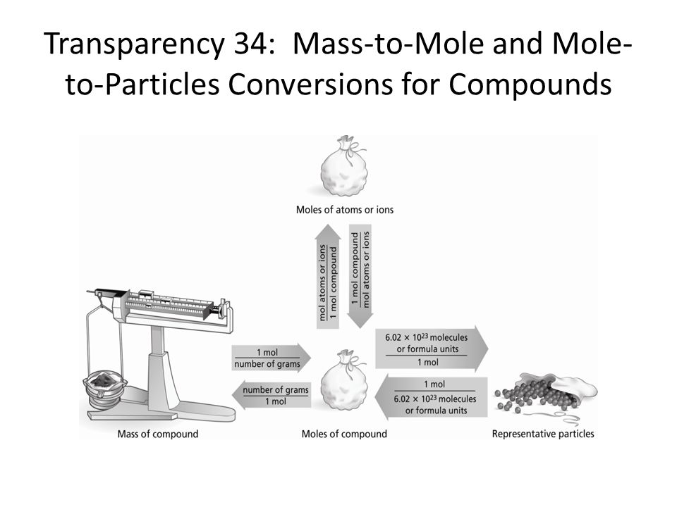 Transparency 34: Mass-to-Mole and Mole-to-Particles Conversions for Compounds