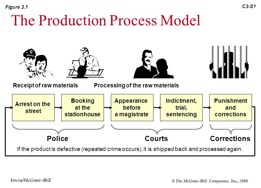 The Production Process Model 3 Wedding Cake