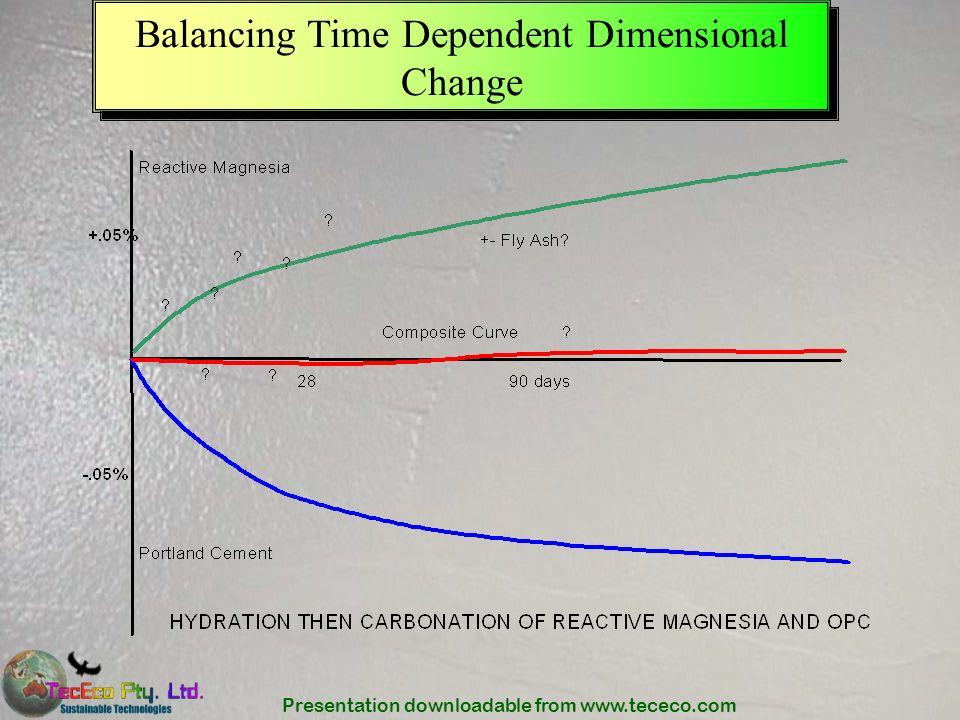 Balancing Time Dependent Dimensional Change