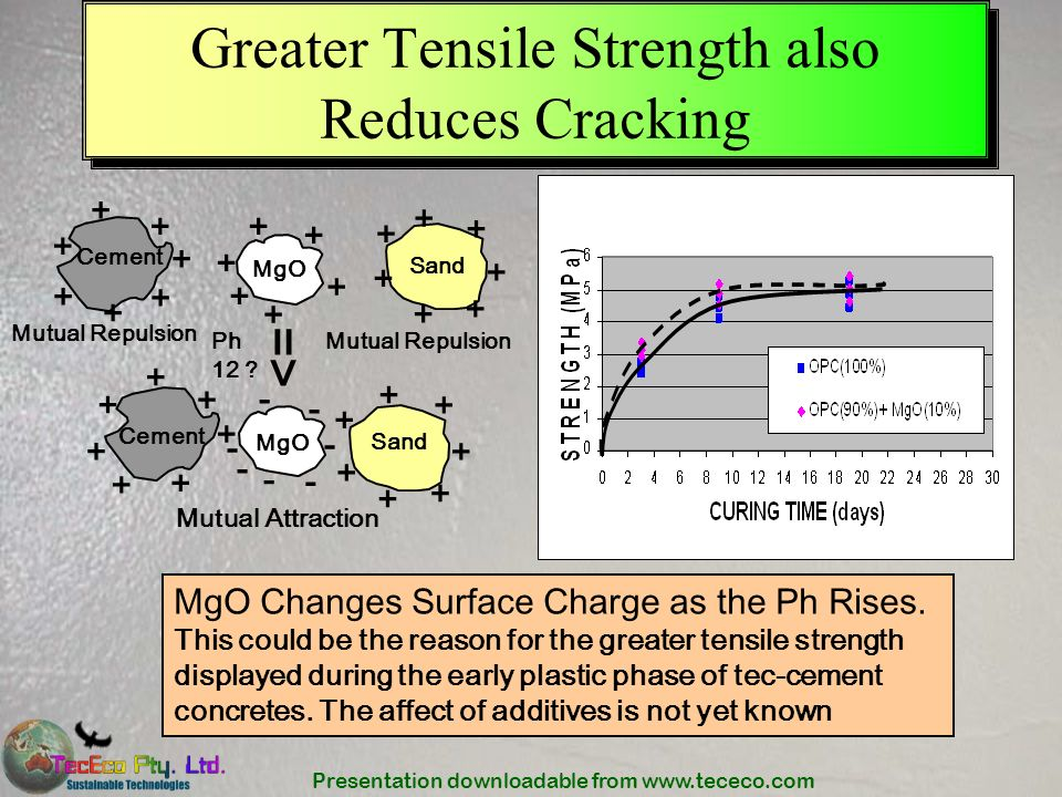 Greater Tensile Strength also Reduces Cracking