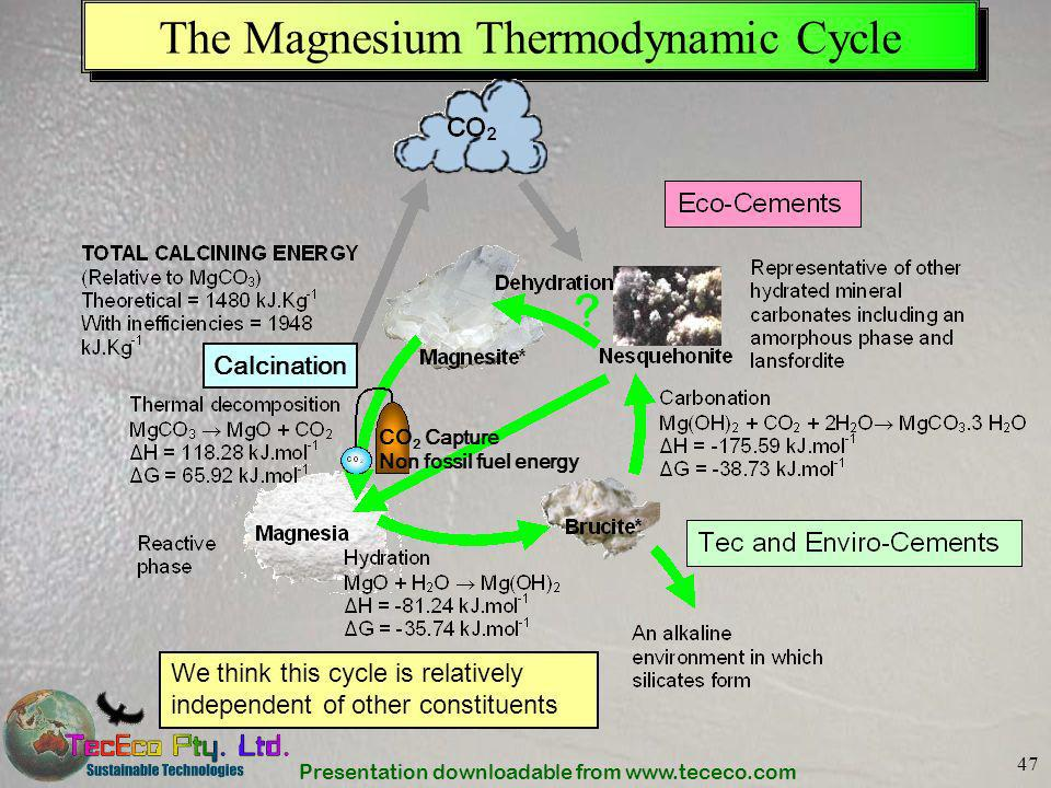 The Magnesium Thermodynamic Cycle