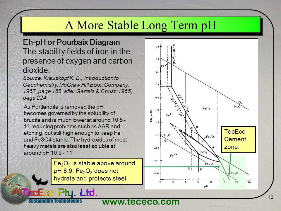 A More Stable Long Term pH