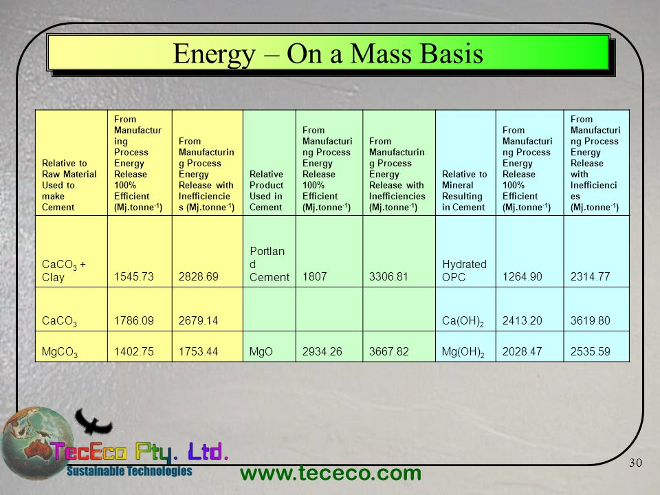 Energy – On a Mass Basis CaCO3 + Clay Portland Cement