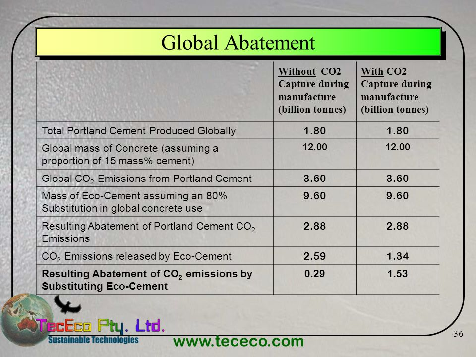 Global Abatement Without CO2 Capture during manufacture (billion tonnes) With CO2 Capture during manufacture (billion tonnes)