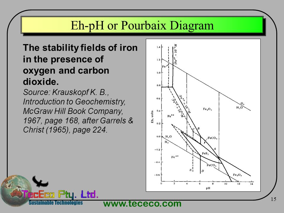 Eh-pH or Pourbaix Diagram