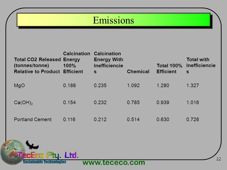 Emissions Total CO2 Released (tonnes/tonne) Relative to Product