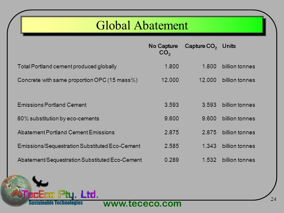 Global Abatement No Capture CO2 Capture CO2 Units
