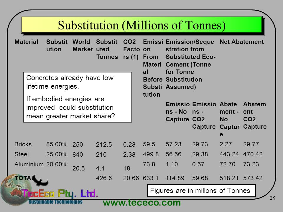 Substitution (Millions of Tonnes)