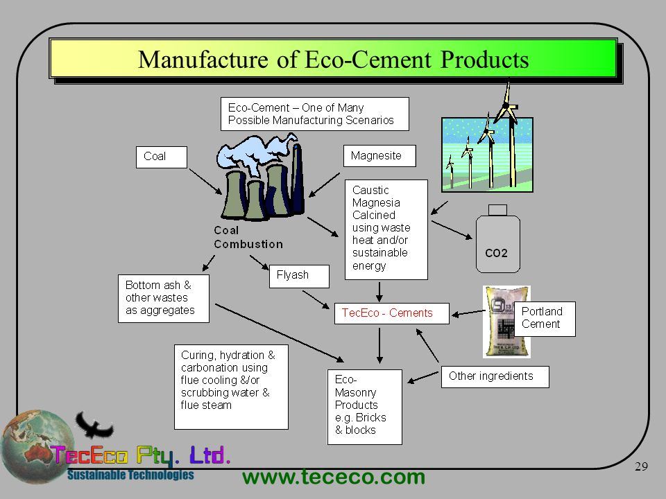 Manufacture of Eco-Cement Products