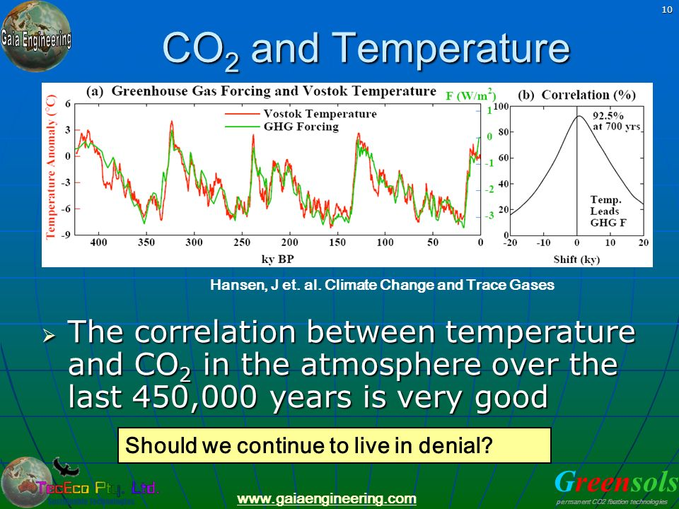 CO2 and Temperature Hansen, J et. al. Climate Change and Trace Gases.