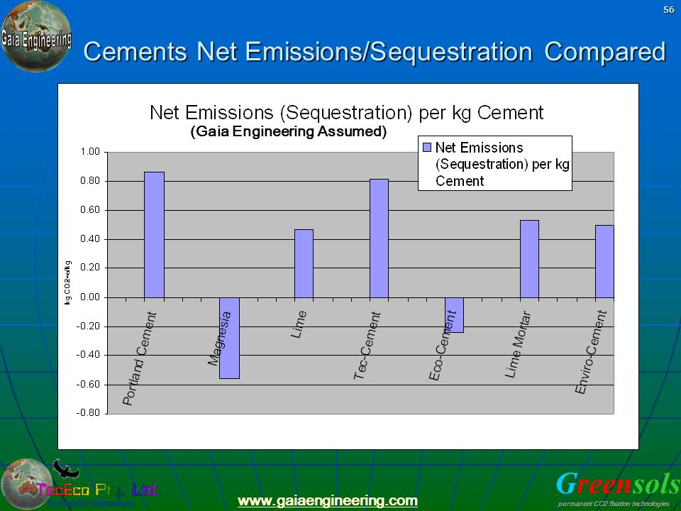 Cements Net Emissions/Sequestration Compared