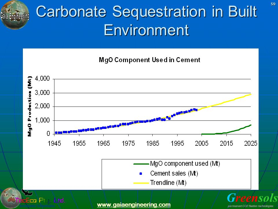 Carbonate Sequestration in Built Environment