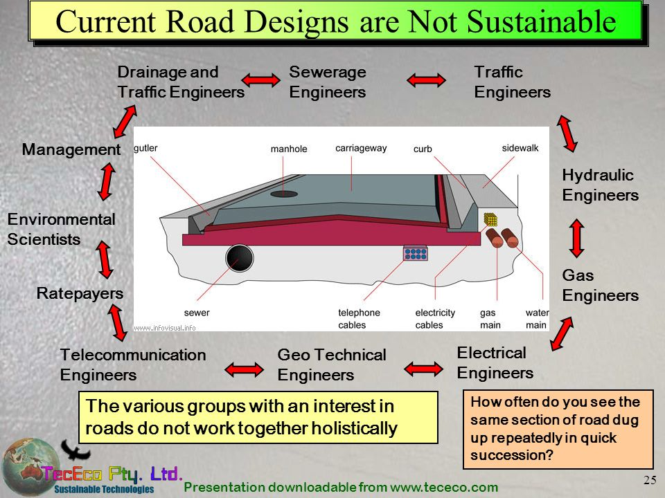 Current Road Designs are Not Sustainable