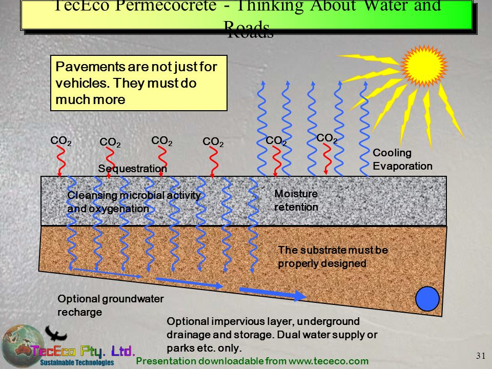 TecEco Permecocrete - Thinking About Water and Roads