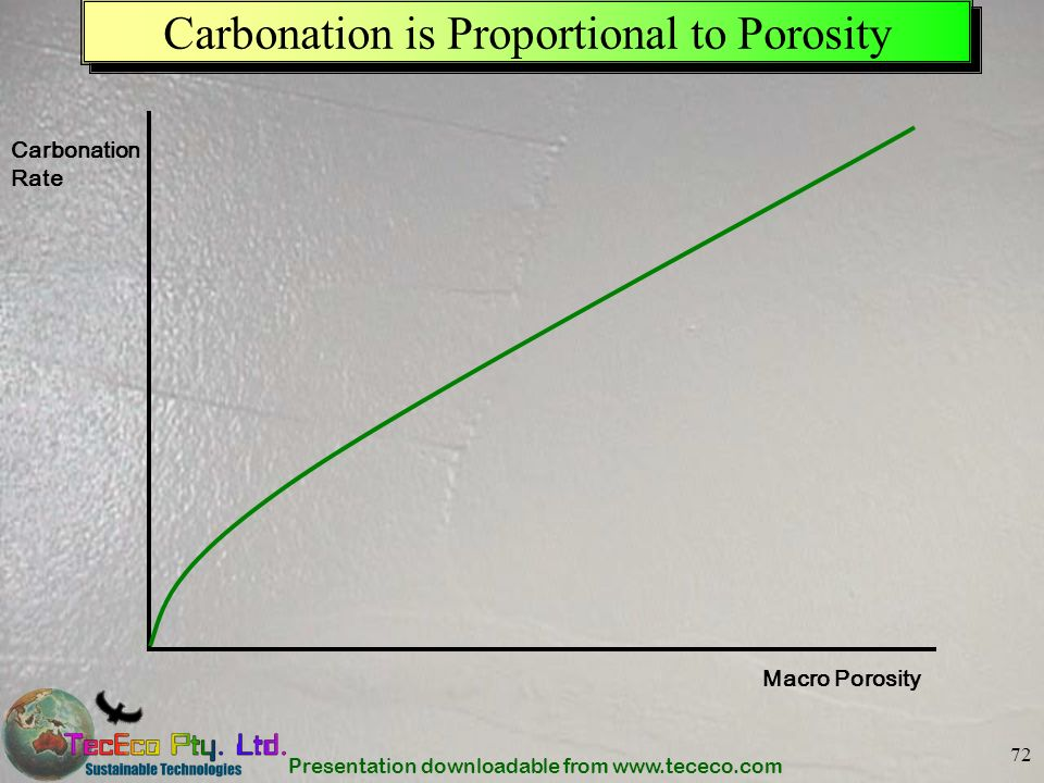 Carbonation is Proportional to Porosity