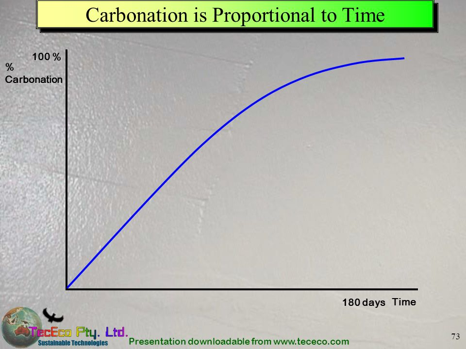 Carbonation is Proportional to Time
