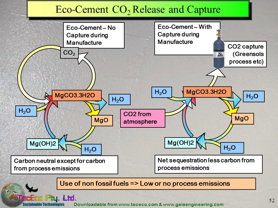 Eco-Cement CO2 Release and Capture