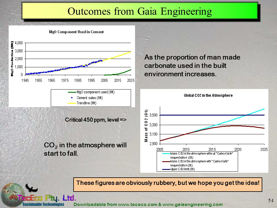 Outcomes from Gaia Engineering