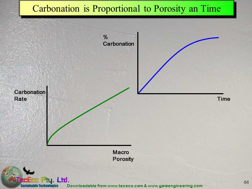 Carbonation is Proportional to Porosity an Time