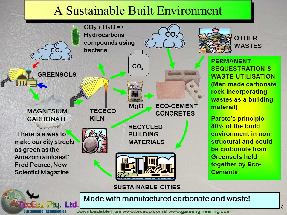 A Sustainable Built Environment