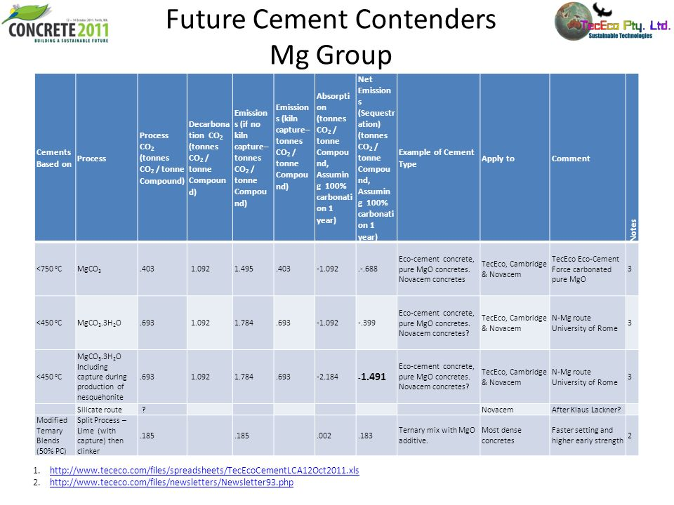 Future Cement Contenders Mg Group