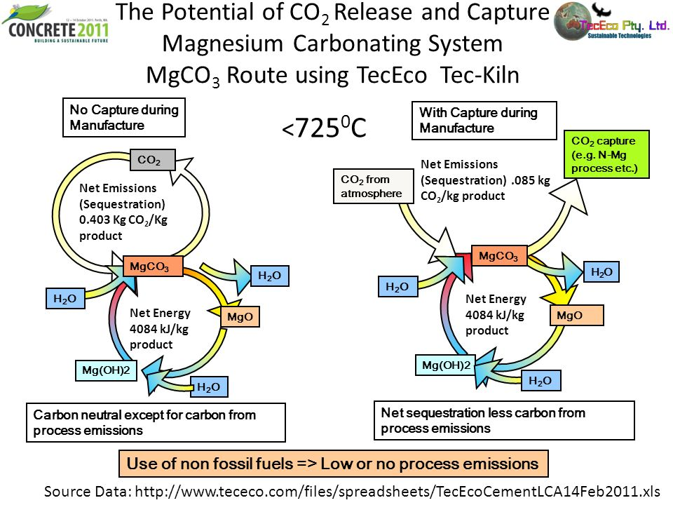 The Potential of CO2 Release and Capture Magnesium Carbonating System MgCO3 Route using TecEco Tec-Kiln