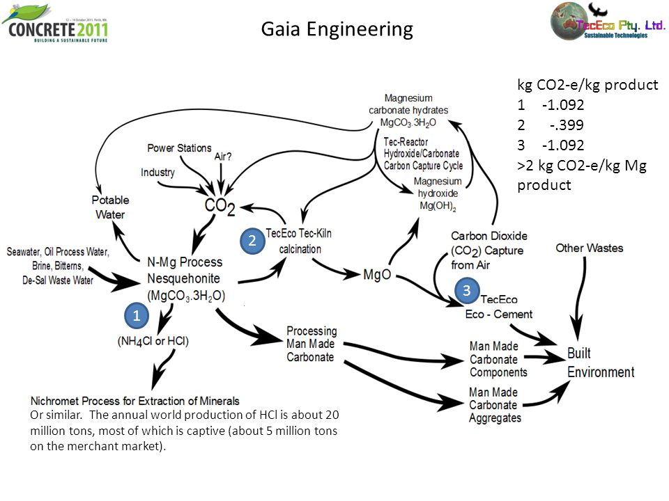 Gaia Engineering kg CO2-e/kg product