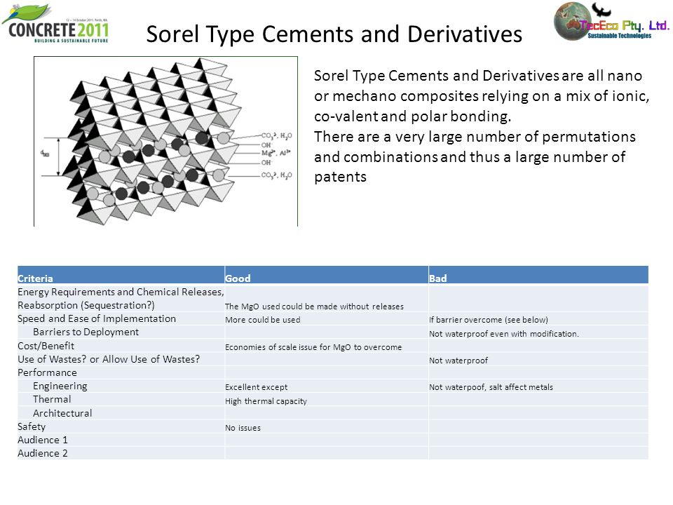 Sorel Type Cements and Derivatives