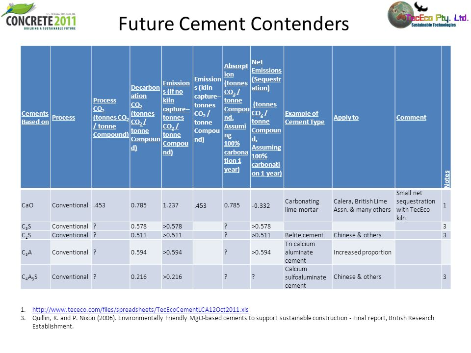 Future Cement Contenders