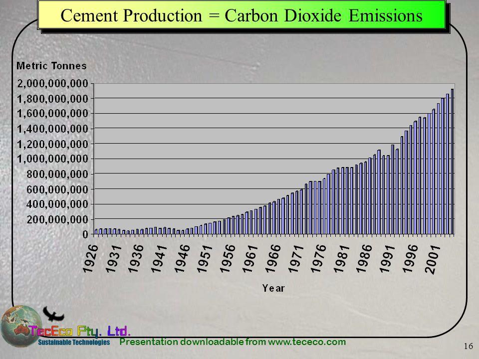Cement Production = Carbon Dioxide Emissions