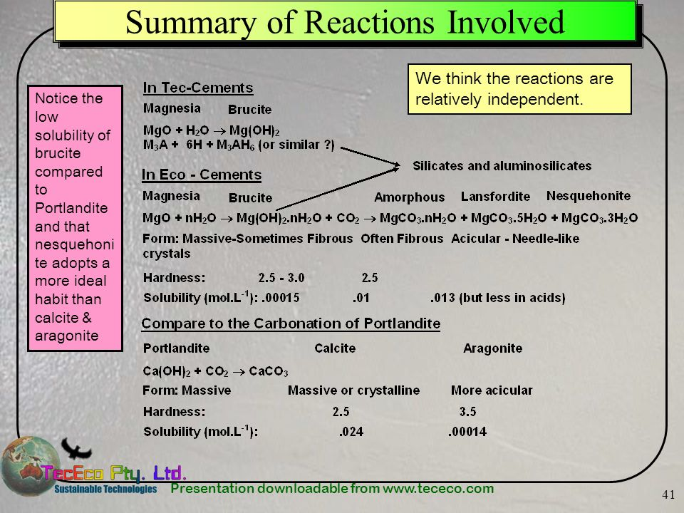 Summary of Reactions Involved