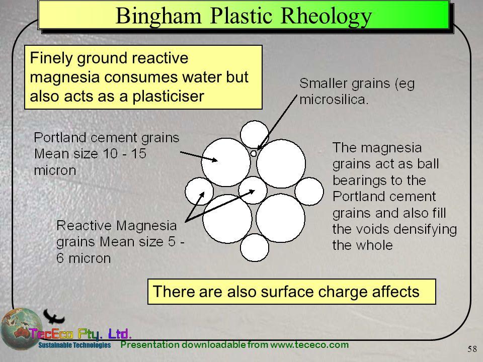 Bingham Plastic Rheology