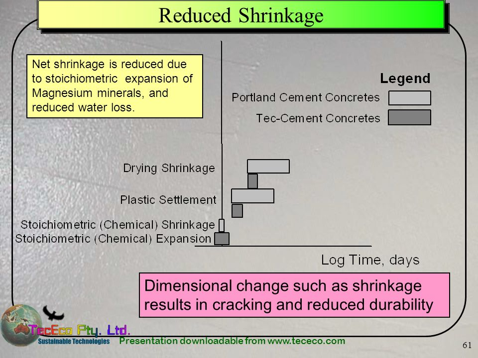 Reduced Shrinkage Net shrinkage is reduced due to stoichiometric expansion of Magnesium minerals, and reduced water loss.