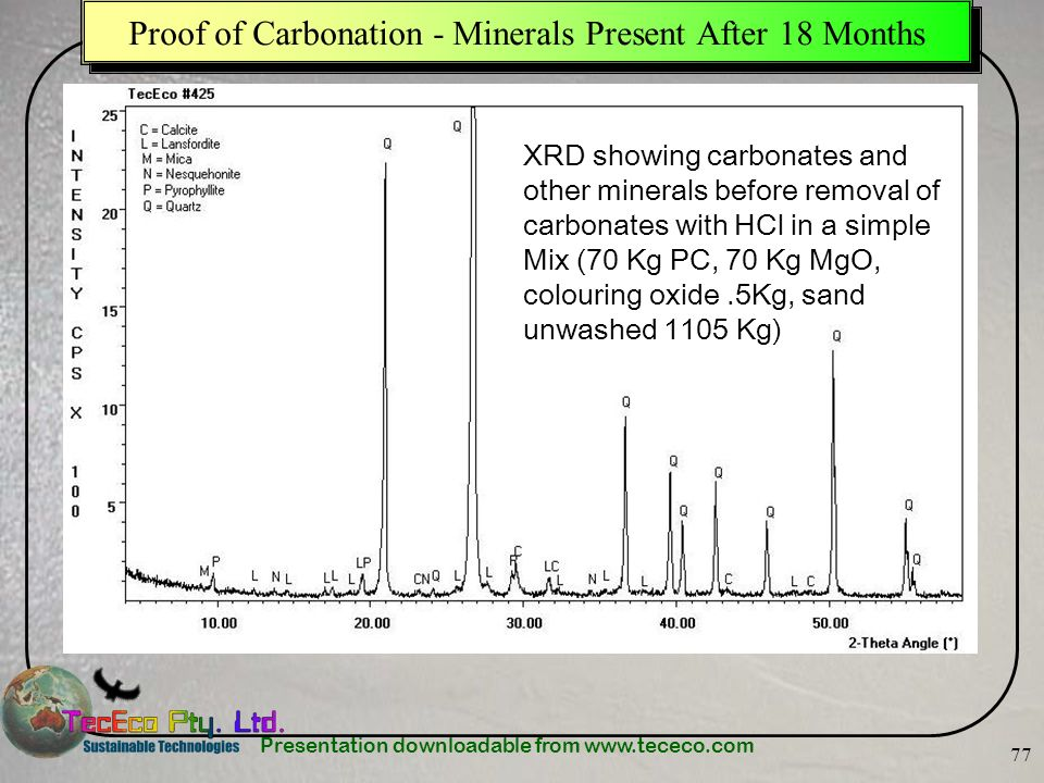 Proof of Carbonation - Minerals Present After 18 Months