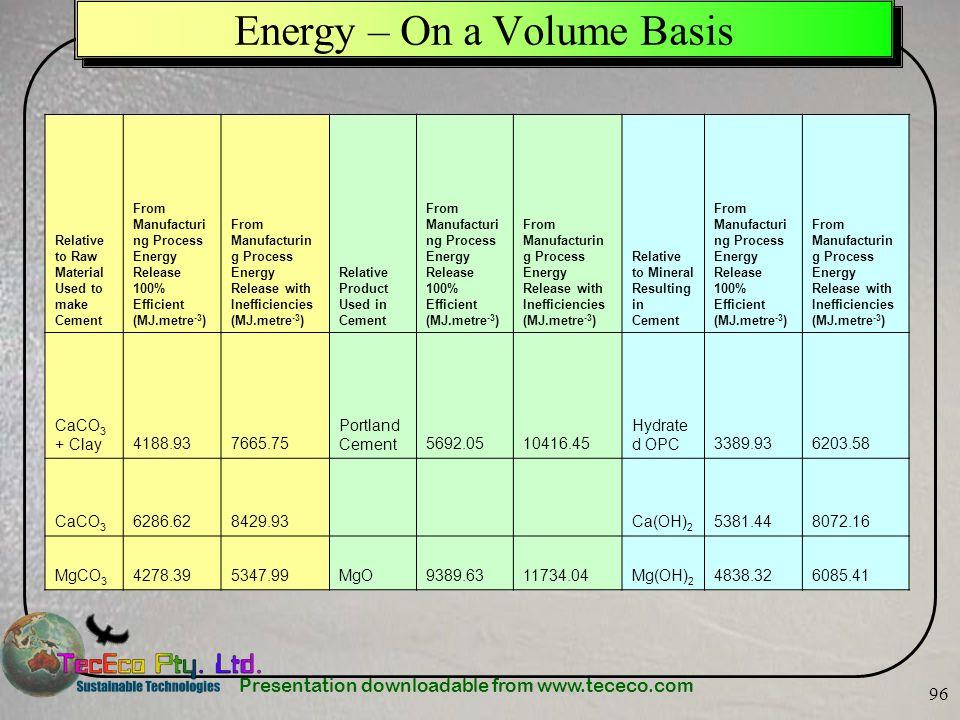 Energy – On a Volume Basis