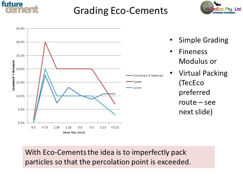 Grading Eco-Cements Simple Grading Fineness Modulus or